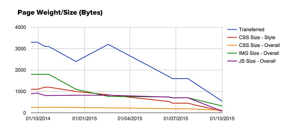 Page weight optimisation