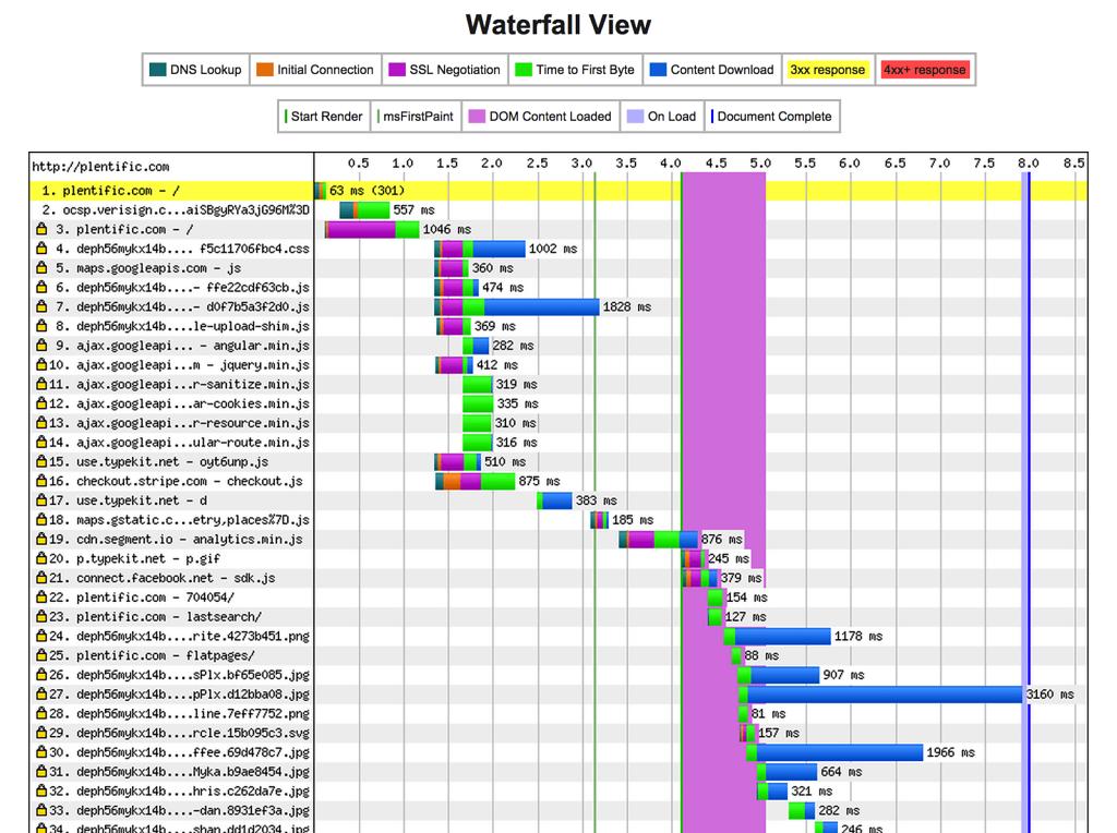 Web (not) performance