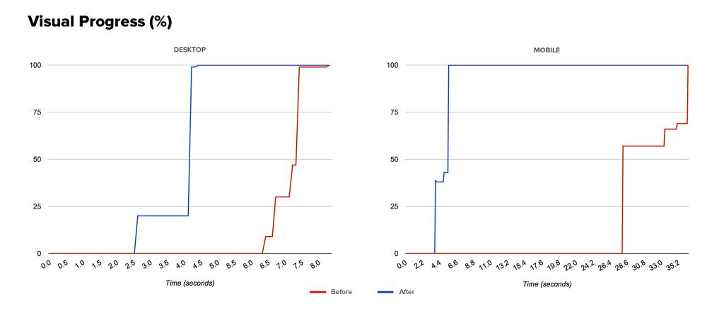 Visual Progress / Speed Index